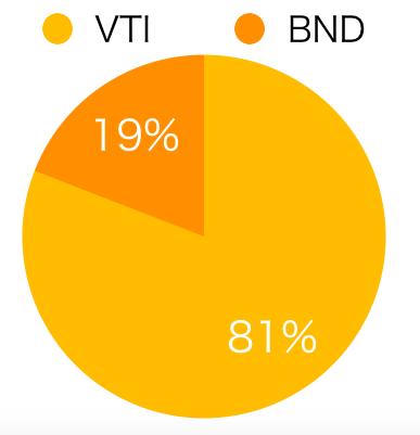 VTI BND
