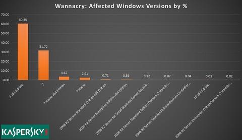 「WannaCry」感染の98%は「Windows 7」