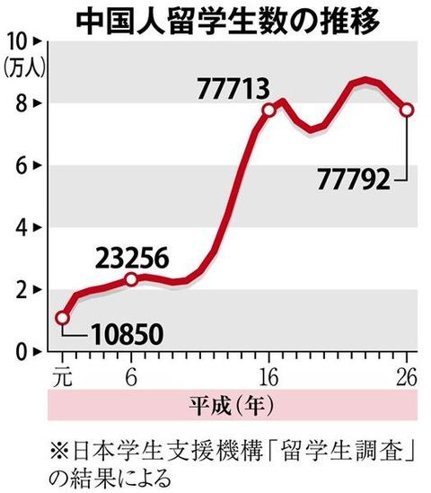 中国人留学生数の推移