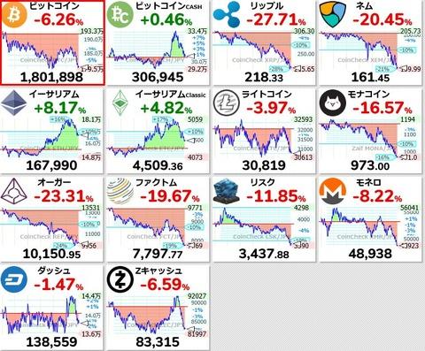 仮想通貨バブル終わる