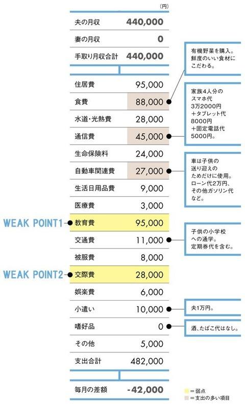 年収800万円で小遣いは1万円