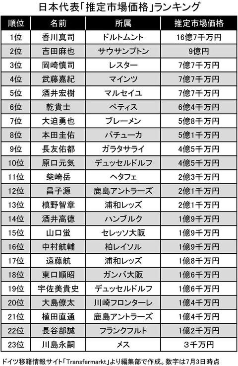 サッカー日本代表全員の市場価値