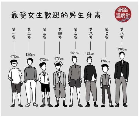 女子が思う、理想の「男性の身長」ランキング