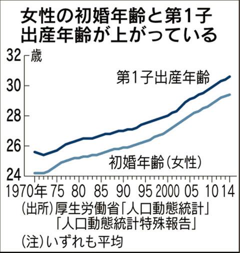 人口減加速