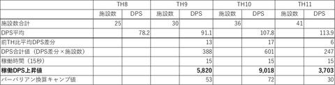 DPS上昇キャンプ換算表
