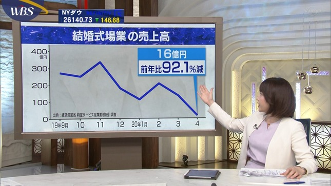 相内優香 ワールドビジネスサテライト ゆうがたサテライト 4