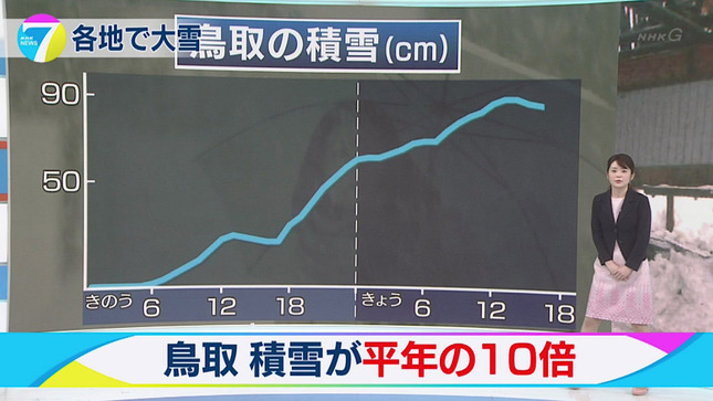 橋本奈穂子 NHKニュース7 15