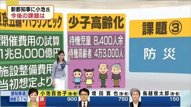 松村正代 東京都知事選開票速報 15