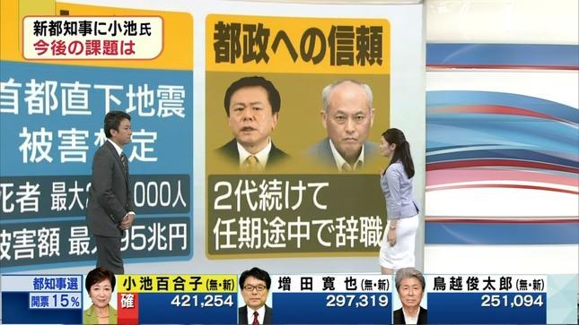 松村正代 東京都知事選開票速報 14