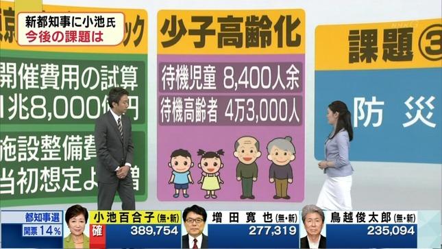 松村正代 東京都知事選開票速報 8