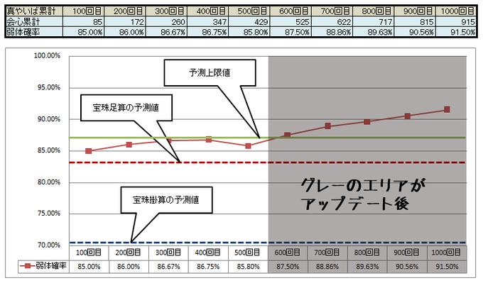 真やいば確率グラフ2-2