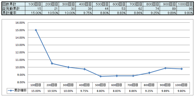 戦士の証発動率グラフ
