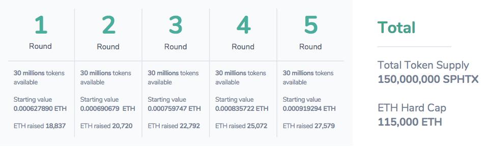 SophiaTX:現代ビジネスの問題をブロックチェーンによって解決する