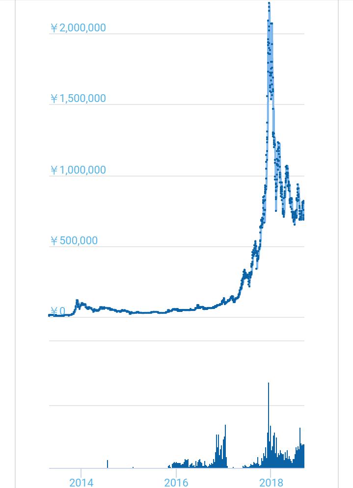 【爆益中】ビットコインのおすすめの買い方と、高騰の理由を解説。   イケハヤ大学【ブログ版】