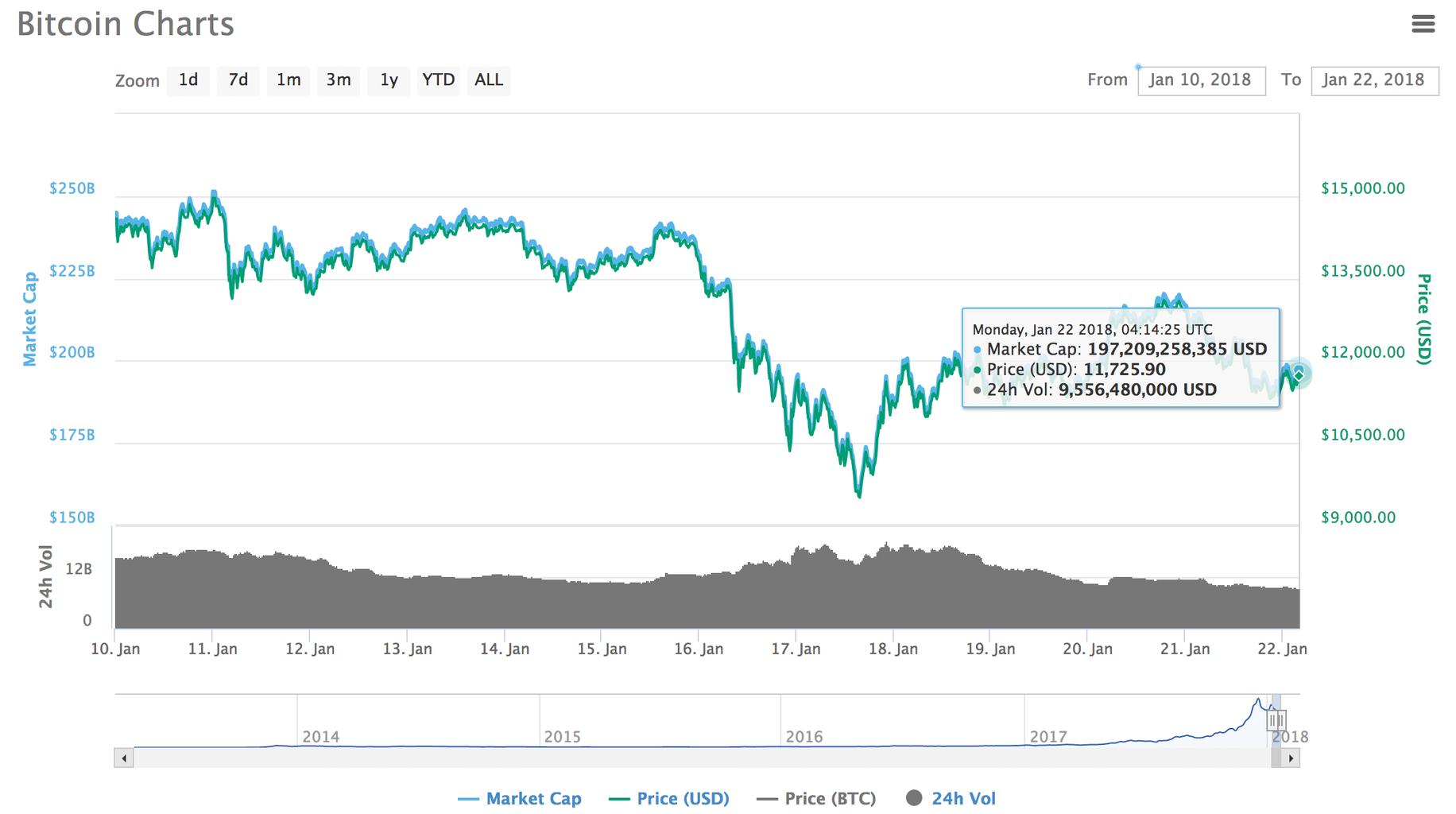 ウォールストリートのベテランPeter Boockvar氏「ビットコインの価値は90%下落する可能性がある」