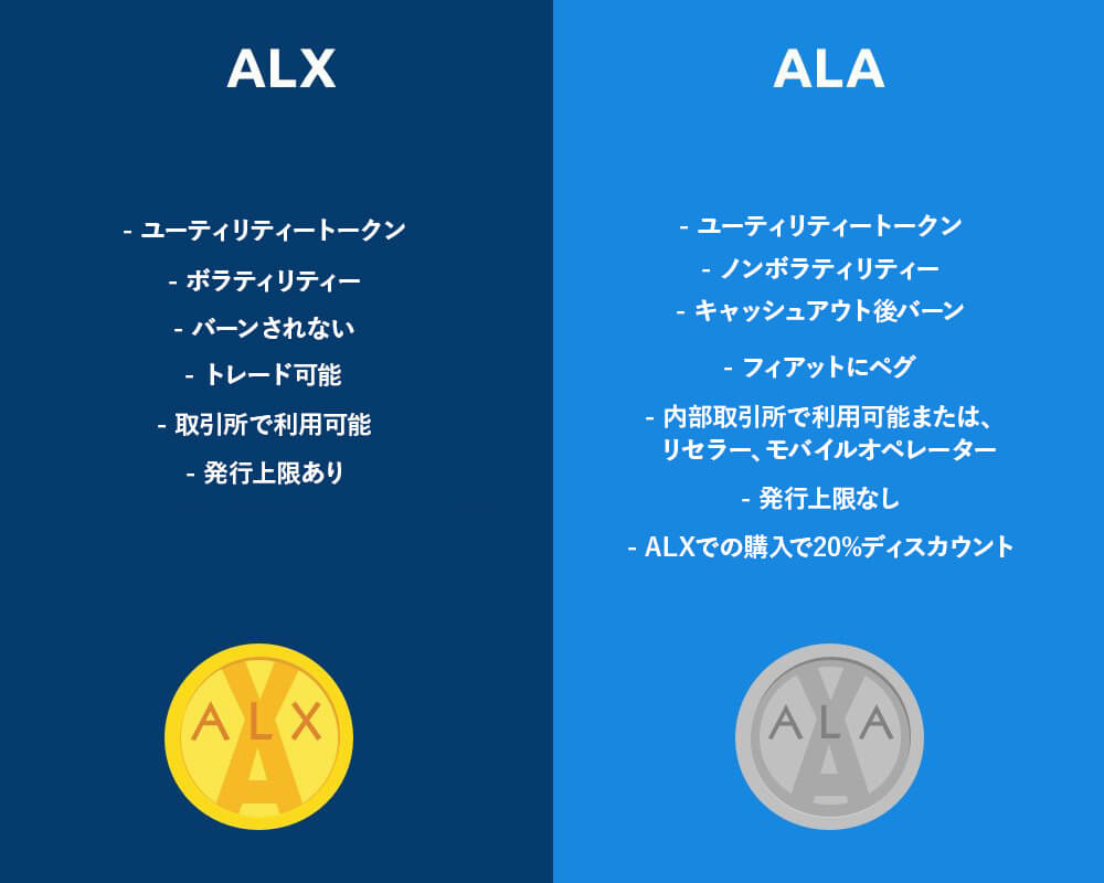 ALAX:開発者とエンドユーザーの公平性を保つため、プラットフォーム上に2つのトークンモデルを実装
