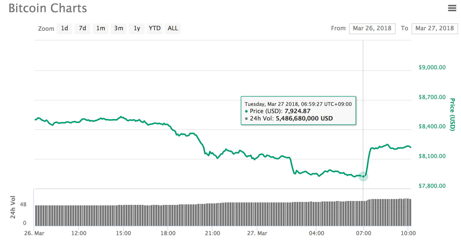 ビットコイン価格