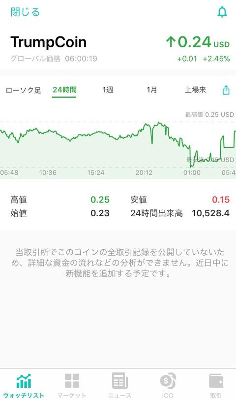 【仮想通貨】朗報!!ビットコイン、復活wwwwwwwwwww