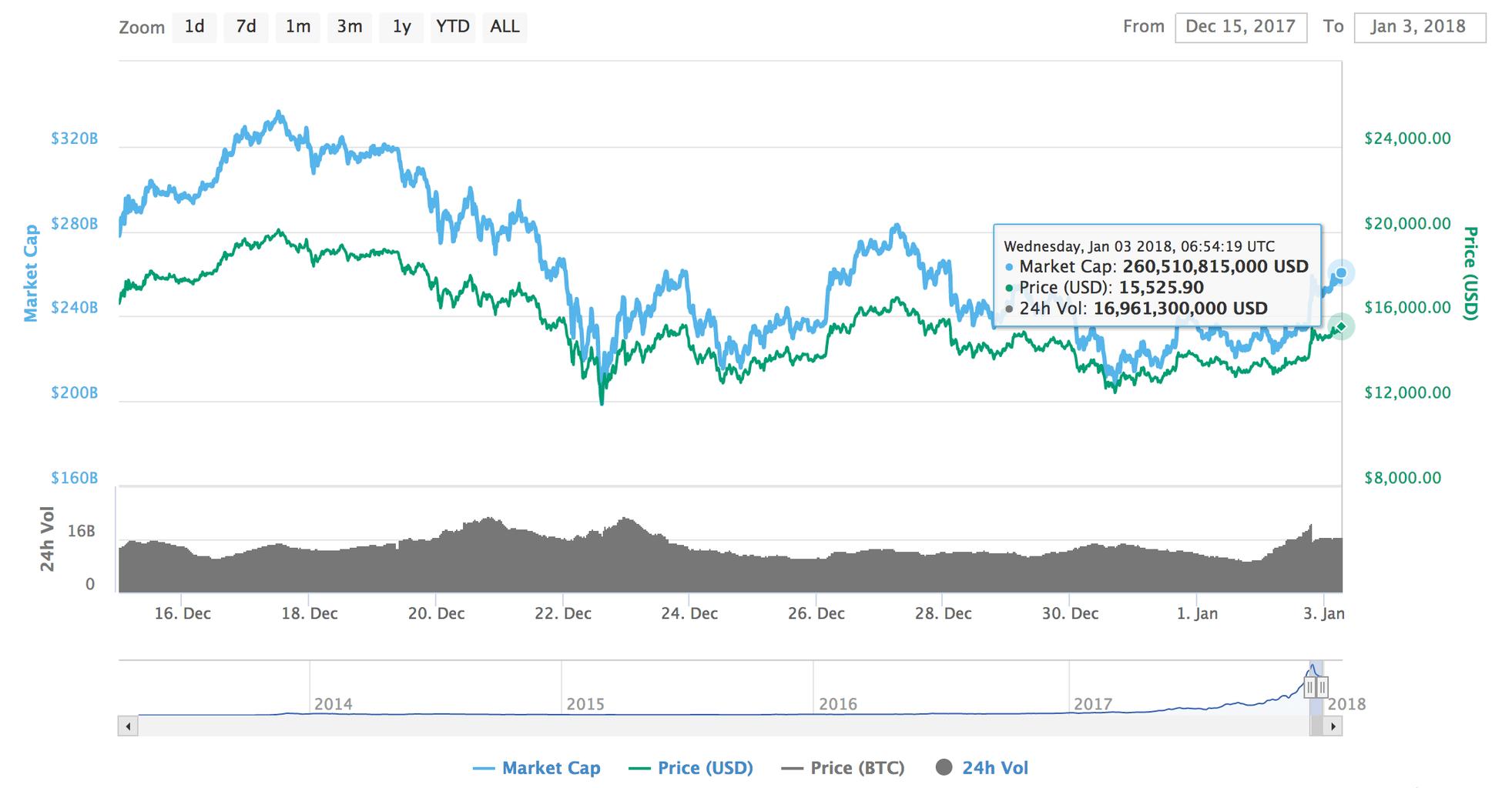 Peter Thiel氏率いるベンチャーキャピタルファンドがビットコインを大量購入。ビットコイン価格は15%の上昇