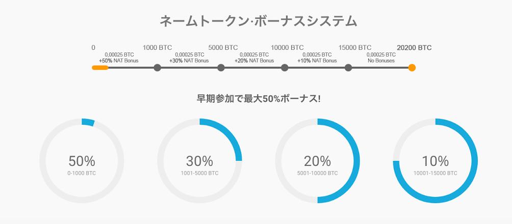 Nametoken:ドメイン投資家はどのようにしてNametokenを利用して利益を得られるのか?