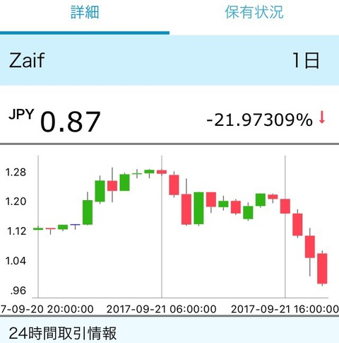 【仮想通貨】zaifトークン1円で買ったぞぉおおおおお!!→ その後悲しすぎる結果に・・・