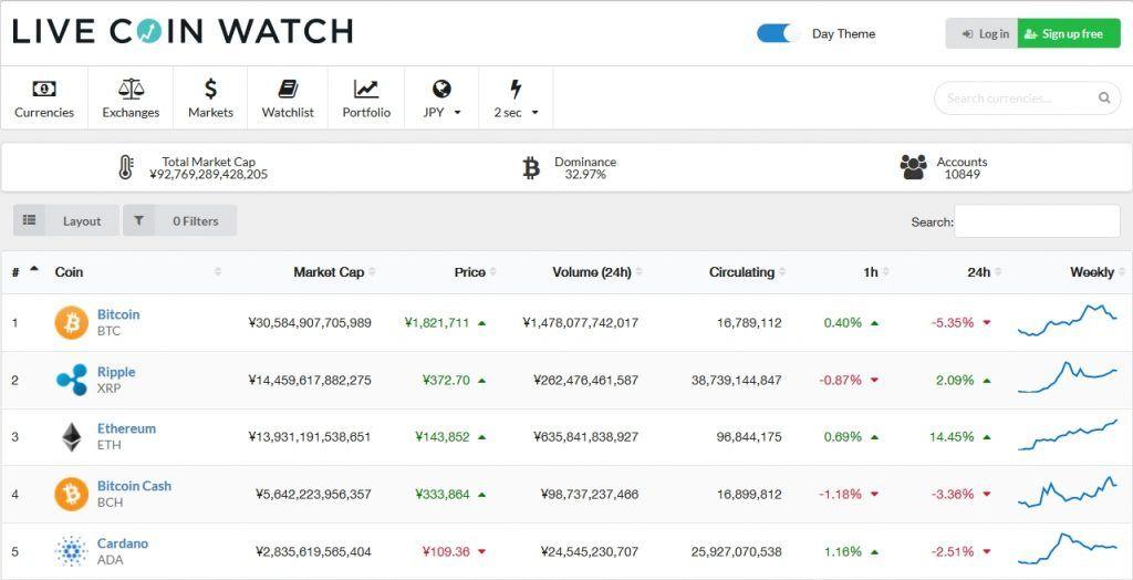 【悲報】CoinMarketCapがXRPの時価総額を改竄!?