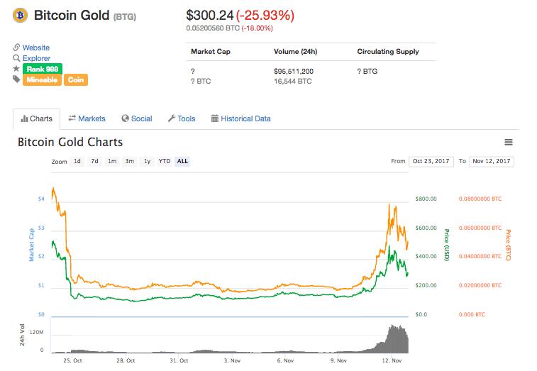 ビットコインゴールドがローンチ