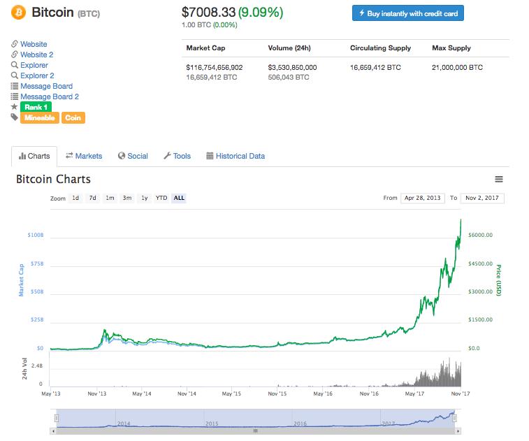 ビットコインの価格が7,000ドルを突破、市場ドミナンスは60%オーバー