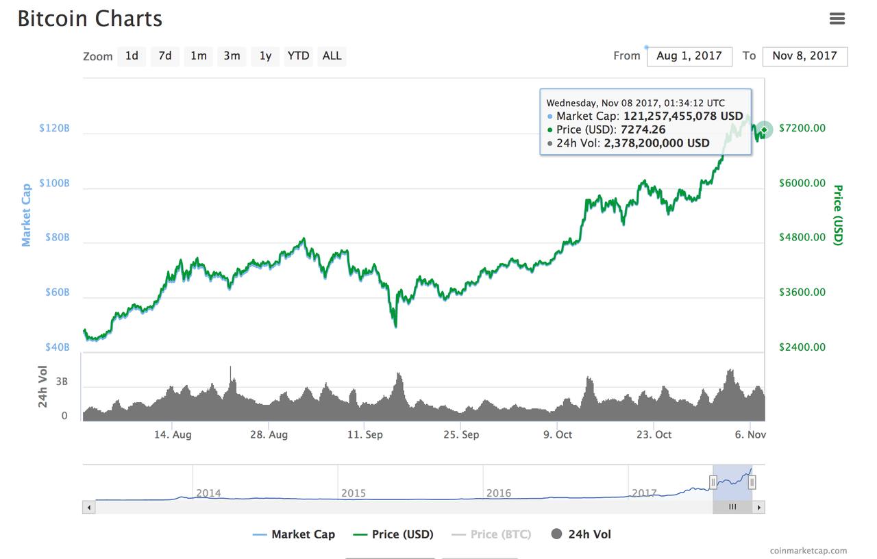 ビットコインへの注目高まる。「Buy Bitcoin」の検索件数が「Buy Gold」の検索件数を抜く。