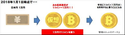 仮想通貨買うイメージ