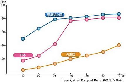 ピロリ菌感染率グラフ