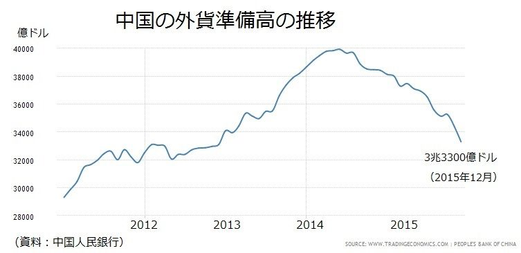 中国の止まらない外貨準備高の減少 : 経済ニュースゼミ