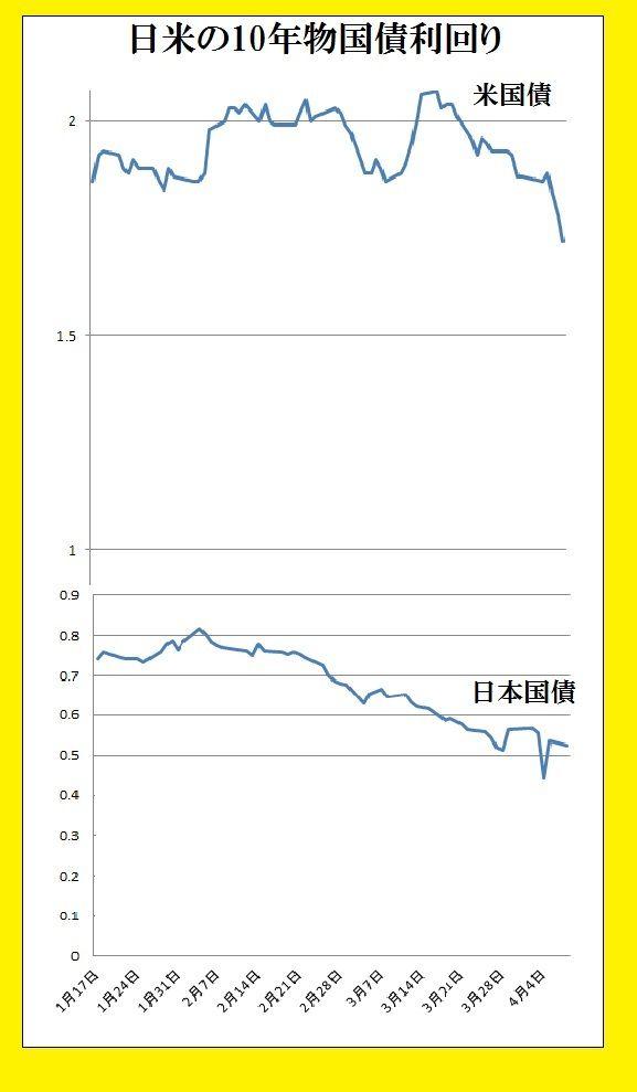 日米10年物国債利回り