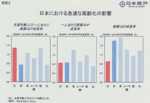 生産年齢人口1人当たりGDP