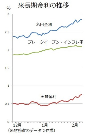 米長期金利2018年2月