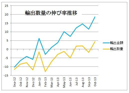 輸出数量の伸び率推移