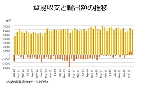 貿易収支と輸出額