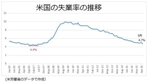米国の失業率の推移 2016年5月