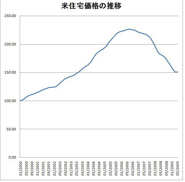 住宅価格指数