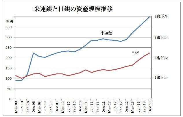 資産規模推移