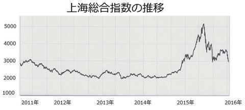 上海総合指数 長期