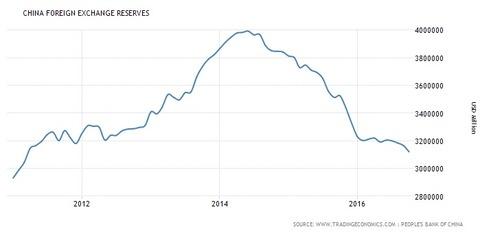 中国外貨準備