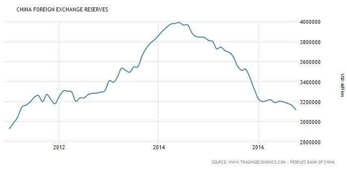 最近のドル高円安の原因は中国にあり : 経済ニュースゼミ