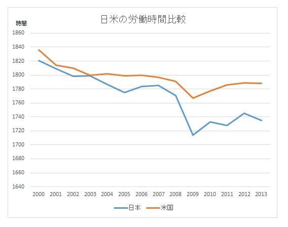 日米労働時間比較