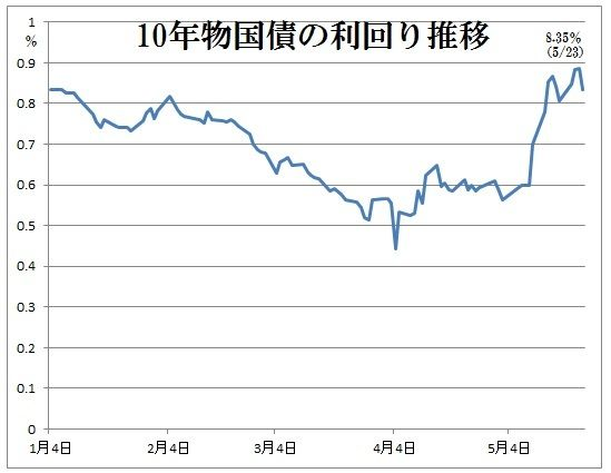 10年物国債利回り2