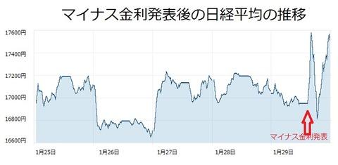 マイナス金利発表後の日経平均