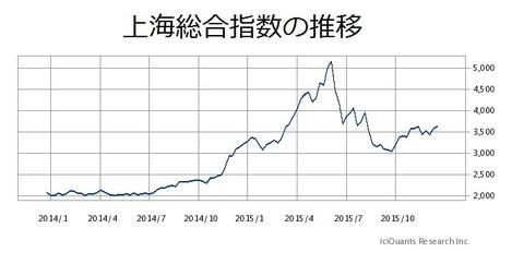 上海総合指数の推移