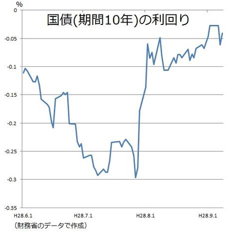 国債利回り推移 2016年9月