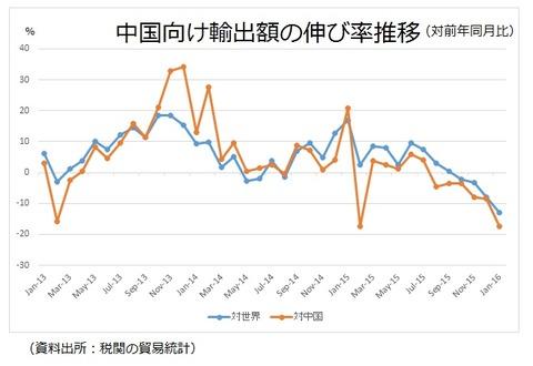 対中国向け輸出