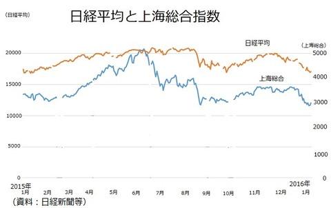 日経平均と上海総合